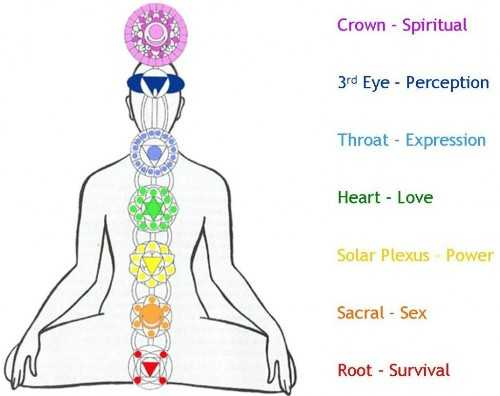 Kundalini Yoga Poses and Benefits